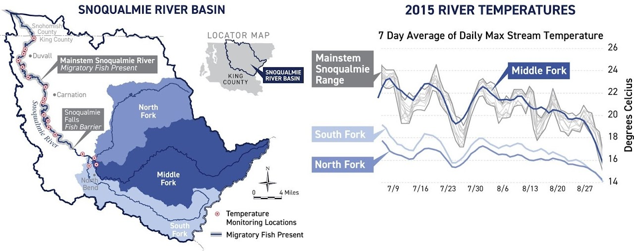 A map showing the Snoqualmie River basin with subbasins for each fork above Snoqualmie Falls and chart showing temperature for the three forks and mainstem of the Snoqualmie River in 2015.