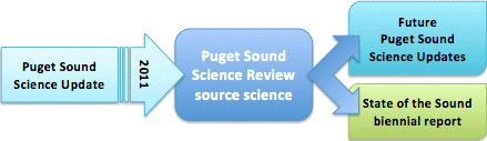 The Review, which derived from the 2011 Puget Sound Science Update, will be the basis for future Updates and the biennial State of the Sound report.