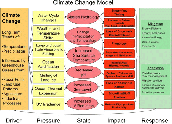 strategies to mitigate climate change in Significance of the climate change strategy market mechanisms for climate change mitigation and african climate change strategy page v climdev - climate for.