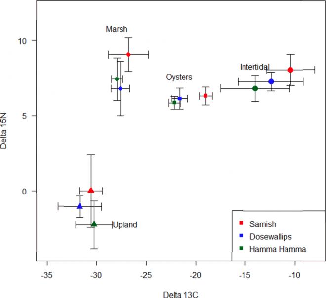 Conway, Cranos, et al. Estuarine summary, figure 2.