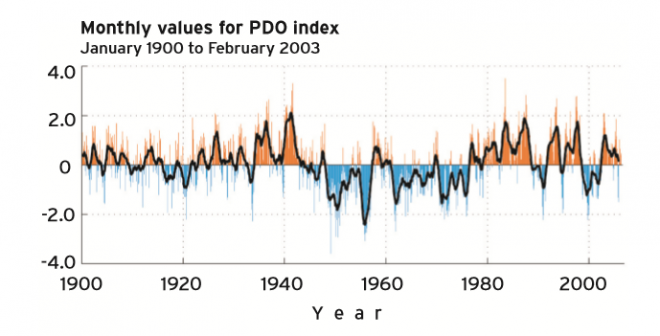 Monthly values for the PDO Index, January 1900 to February 2003. Positive (red) index values indicate a warm-phase PDO; negative (blue) index values indicate a cool-phase PDO. While short-term flips in PDO phases do occur, evaluation of 20th-century instrumental records has shown that PDO phases generally persist for 20–30 years, as indicated in this figure.