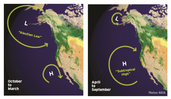Seasonal changes in weather patterns in the Pacific Northwest (PNW) region