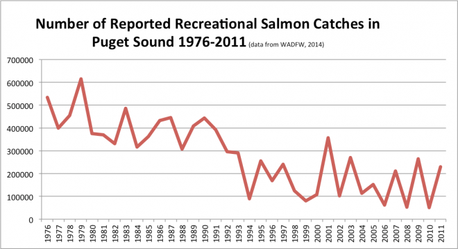 Figure 4. Reported recreational salmon catches in Puget Sound (1976-2011)
