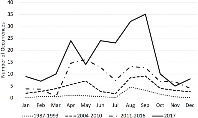 Chart showing Average number of transient killer whale occurrences by month across three time periods.