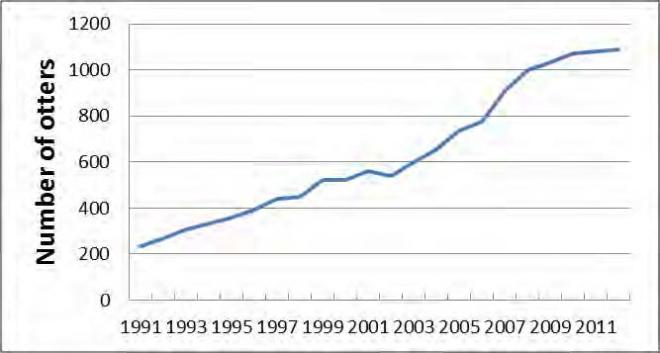 Growth of the sea otter population in Washington, showing the 3-year running average of counts, 1989-2012.
