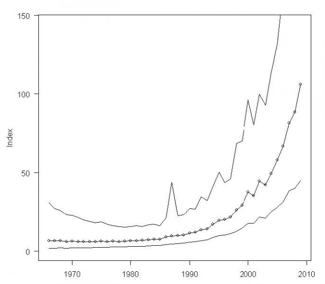 Breeding Bird Survey trend index for white pelicans in the United States, 1966-2009 (Sauer et al. 2009).