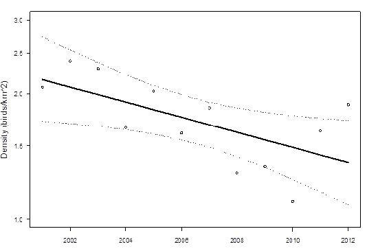 Washington marbled murrelet population density trend for 2001-2012 with 95% confidence intervals for Zones 1 and 2 combined i.e., all marine waters of Washington State (Lance et al. 2013).