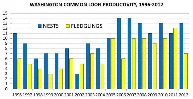 Number of known active loon nests and fledglings produced in Washington, 1996-2012.
