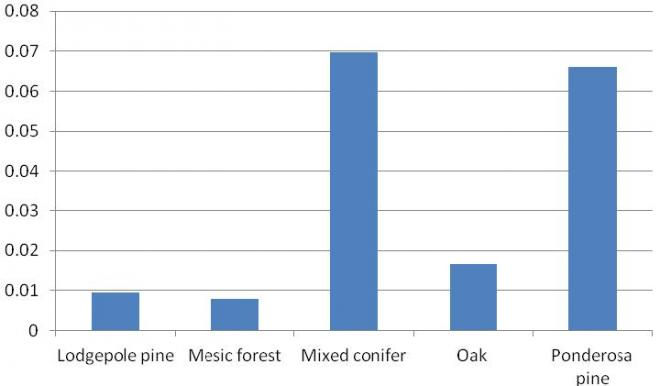 Flammulated owl detections per station for 5 cover types in Washington during 2012.