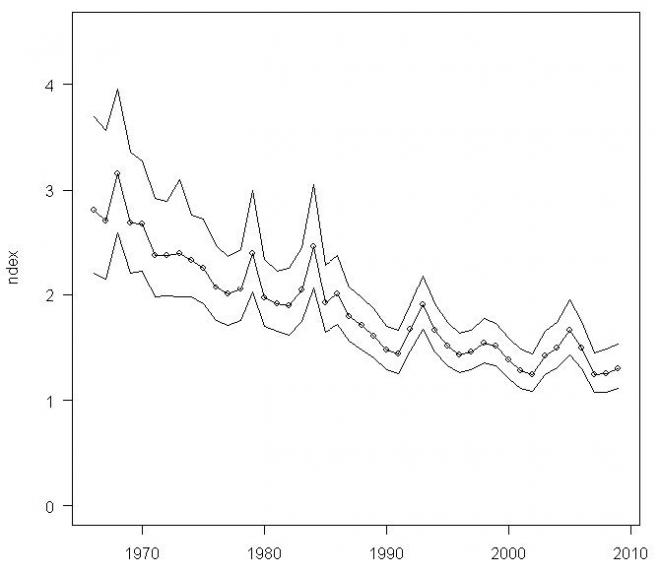 . Index (+95% CI) of loggerhead shrike abundance in Breeding Bird Surveys in the Western BBS Region, 1966-2009 (Sauer et al. 2011).