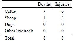 Confirmed wolf-caused livestock deaths and injuries in Washington in 2012 (Becker et al. 2013)