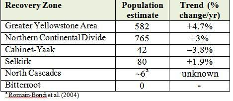 Estimated grizzly bear population size and population growth rate by recovery zone (modified from USFWS 2011).