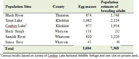Population census results for the six known Oregon spotted frog locations in Washington, 2012.