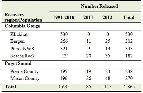 Western pond turtles released at recovery sites in Washington, 1991-2012.