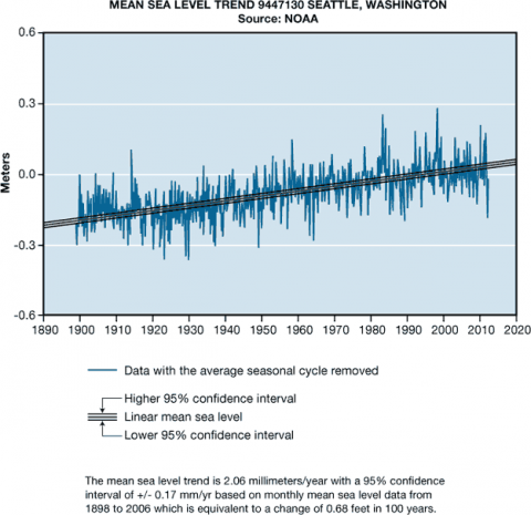 Mean sea level trend in Seattle, WA (1898-2006). A rising sevel trend of 2.06 mm/yr (0.68 feet per100 years) was observed at a station in the Seattle, WA area. (NOAA. 2012).