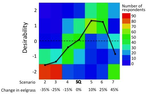 A social norm curve showing desirability of seven development scenarios (and associated changes in eelgrass) on a Likert scale from –2 (completely unacceptable) to +2, (optimal state). The line depicts the average desirability of each scenario; the colors show the frequency distribution of responses to each scenario. (From Fig. 4 in the article.)
