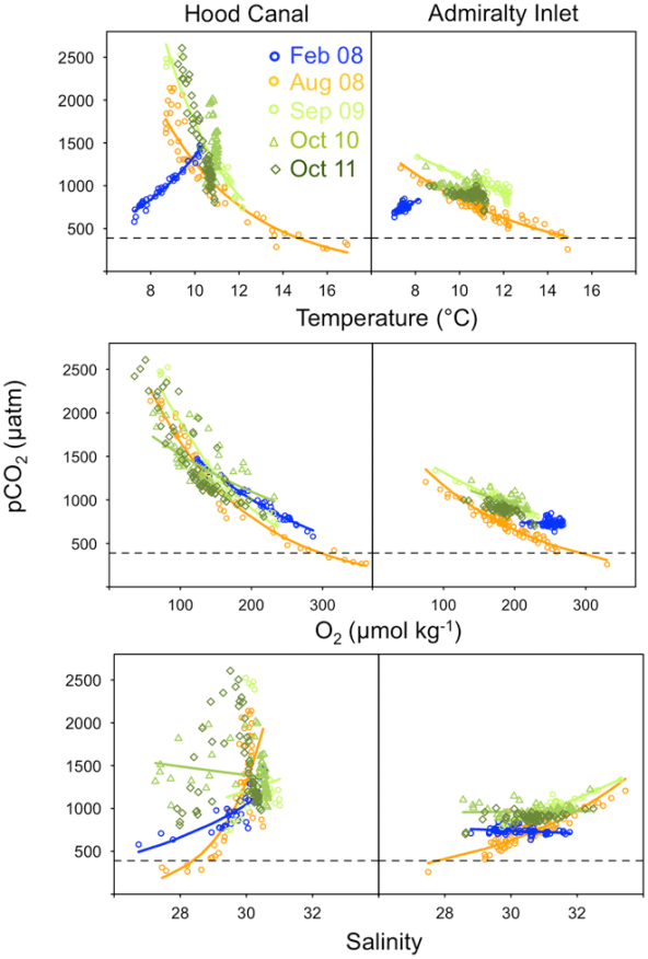 FIGURE 2: Patterns of covariation between pCO2 and temperature (upper), oxygen (middle), and salinity (lower panels) in Hood Canal and Admiralty Inlet, Washington.
