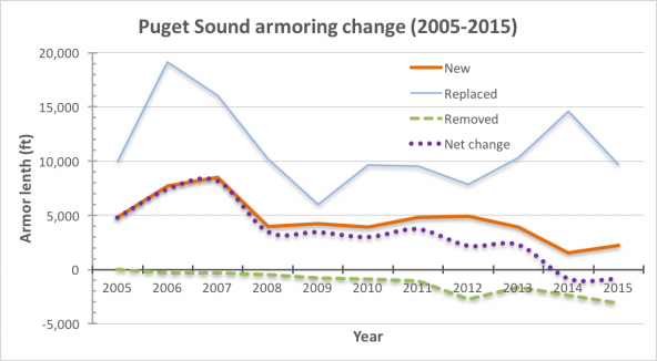 Chart showing Puget Sound shoreline armoring added, replaced, removed, and net change in feet (2005-2015)