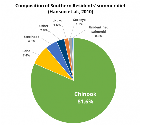 More than 80% of Southern Resident killer whales' summer diet is Chinook salmon (Hanson et al., 2010). Chart: Kris Symer, PSI