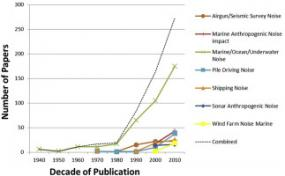 A graph shows an increase in published papers related to anthropogenic noise