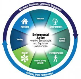 This diagram shows how housing, health, transportation, environment and other factors interact in creating sustainable and equitable communities. Courtesy of U.S. Environmental Protection Agency