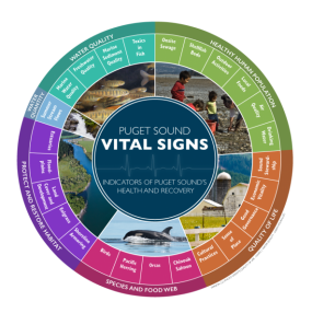 Puget Sound Partnership Vital Sign wheel