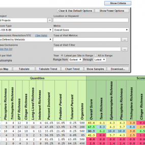 B-IBI Results Table screenshot from http://pugetsoundstreambenthos.org/