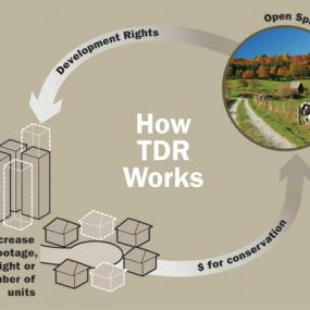 An infographic explains the basic principles of TDR. Image via King County.