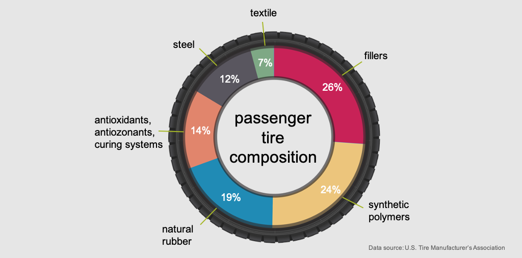 Passenger car tire composition. Data: US Tire Manufacturer's Association. Graphic: Sylvia Kantor/UW.